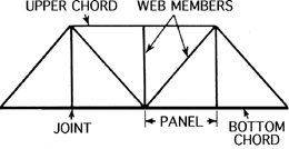 Truss Cord and Webs. How Truss Works
